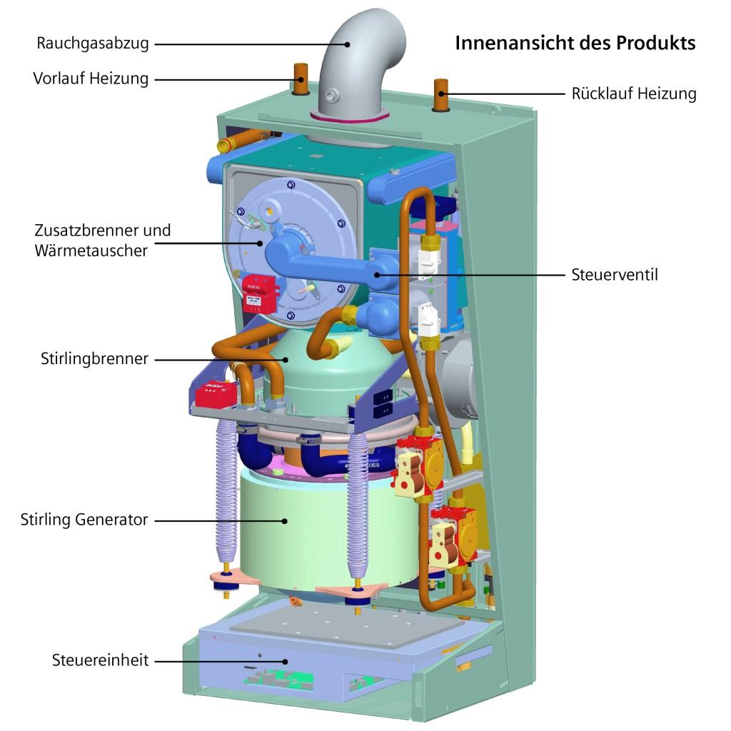 Mikro-Kraft-Wärme-Kopplungsgerät - Einfach, aber funktional / Mi