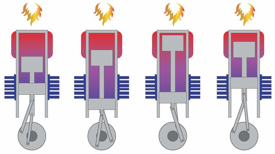 Arbeitsprinzip eines 1-Zylinder-Stirlingmotor - Grafik: Remeha
