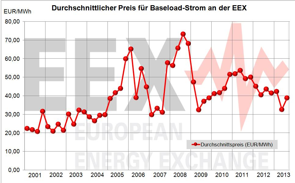 Quelle: BHKW-Prinz.de auf Basis EEX-Daten