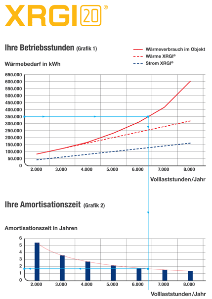 Amortisationsrechnung Mini BHKW XRGI 20 – Grafik: EC Power