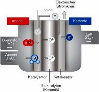 Brennstoffzelle - Bild: Buderus
