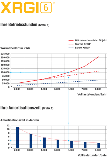 Amortisationsrechnung Mini BHKW XRGI 6 - Grafik: EC Power