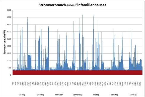 Strombedarfskurve - Grafik: Elcore
