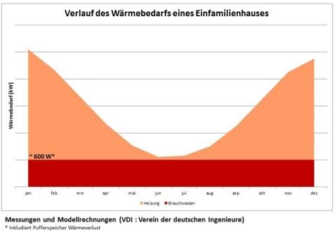Wärmebedarf eines Einfamilienhauses im Jahresverlauf - Grafik: Elcore
