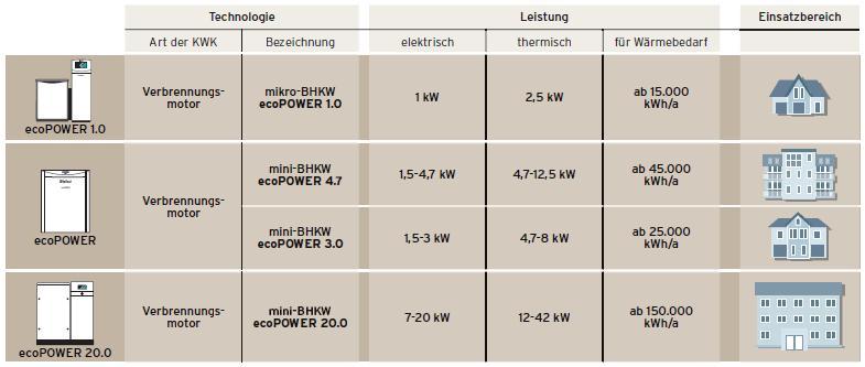 Vaillant ecoPOWER-BHKW Produktfamilie - Grafik: Vaillant
