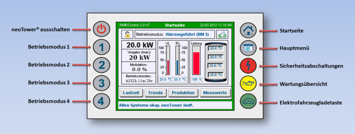 neoTower Touchscreen - Bild: RMB/Energie