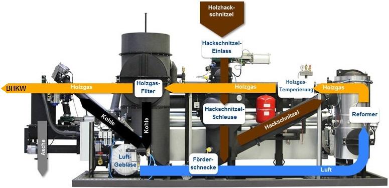 Holzvergaser-Einheit der Holz-Kraft-Anlage Hackschnitzel-BHKW - Grafik: Spanner RE2 GmbH