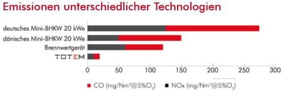 TOTEM Mini BHKW Emissionen im Vergleich - Grafik: TOTEM Energy srl